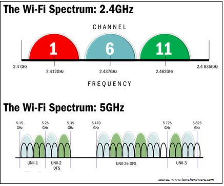Частотный диапазон wi fi